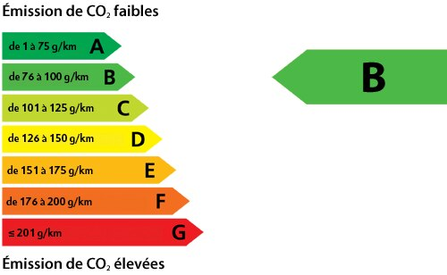 info Classe [cle1: PLUGIN_CFG_T97_INFO_CLASSE_B Lang:FR]